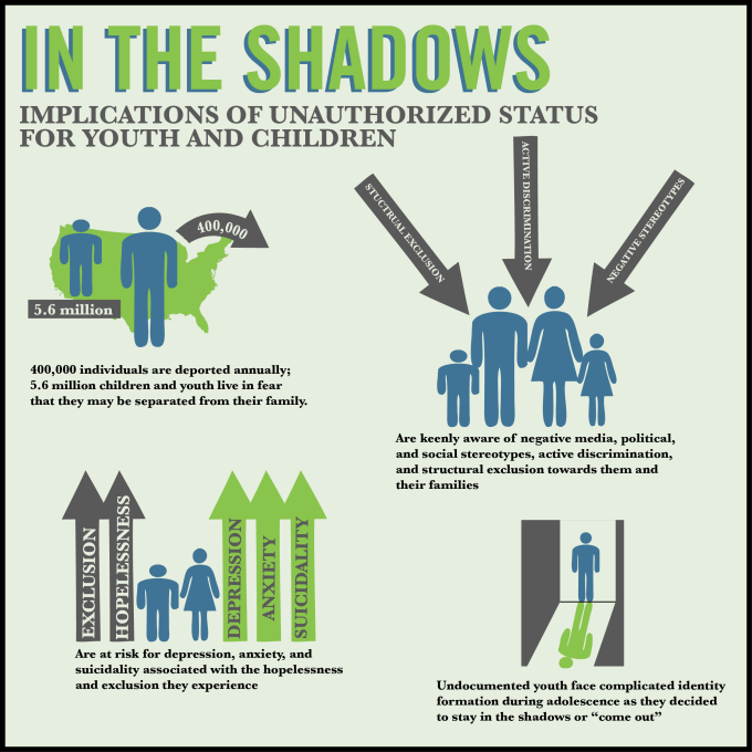 Growing Up in the Shadows infographic