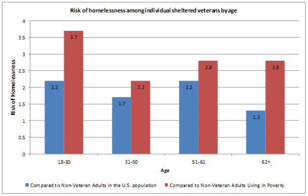 Blog - risk of homelessness chart