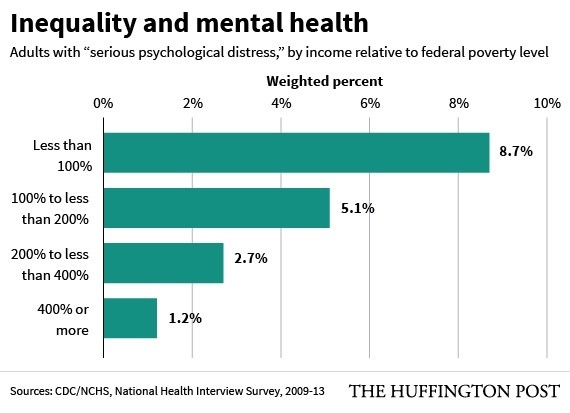 Infographic on inequality and mental health