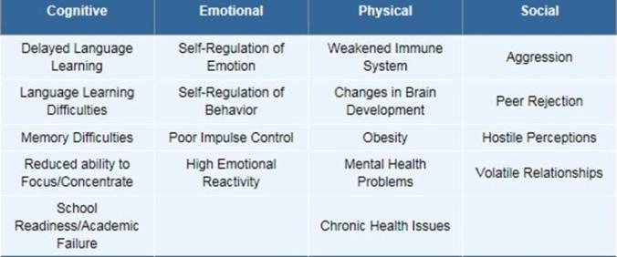 Table of outcomes across developmental domains