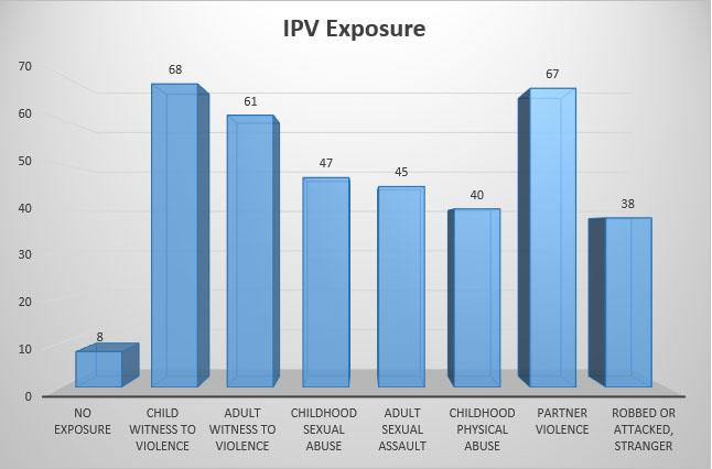 blog-IPV-incarceratedwomen