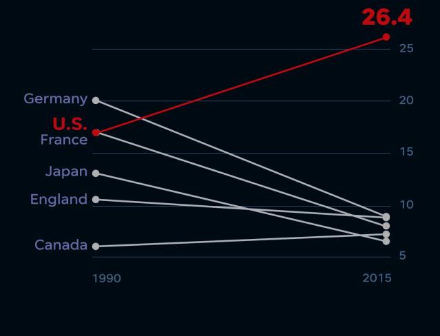 blog-maternal-mortality-racial-disparities-chart