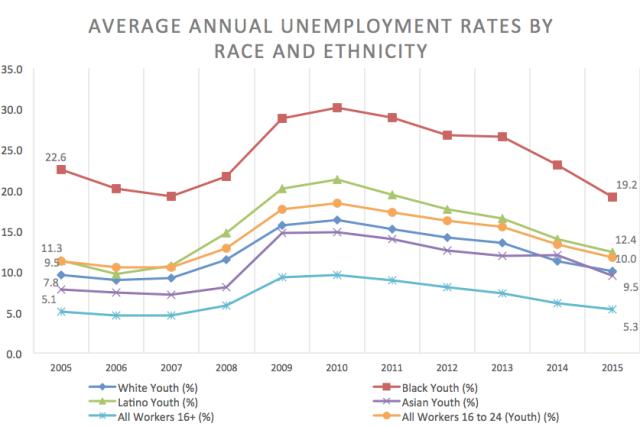 blog-millenial-unemployment-race-ethnicity
